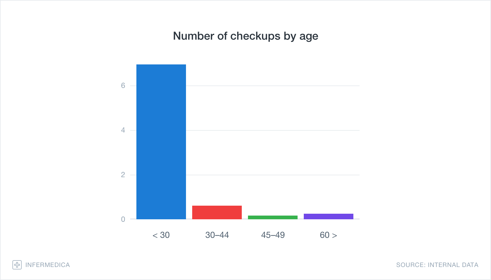 Graph – Number of checkups by age