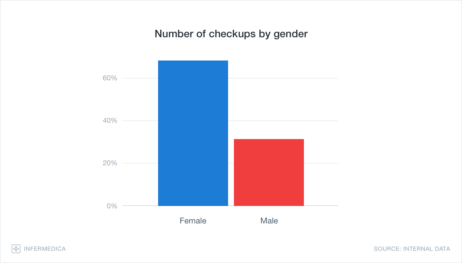 Graph – Number of checkups by gender