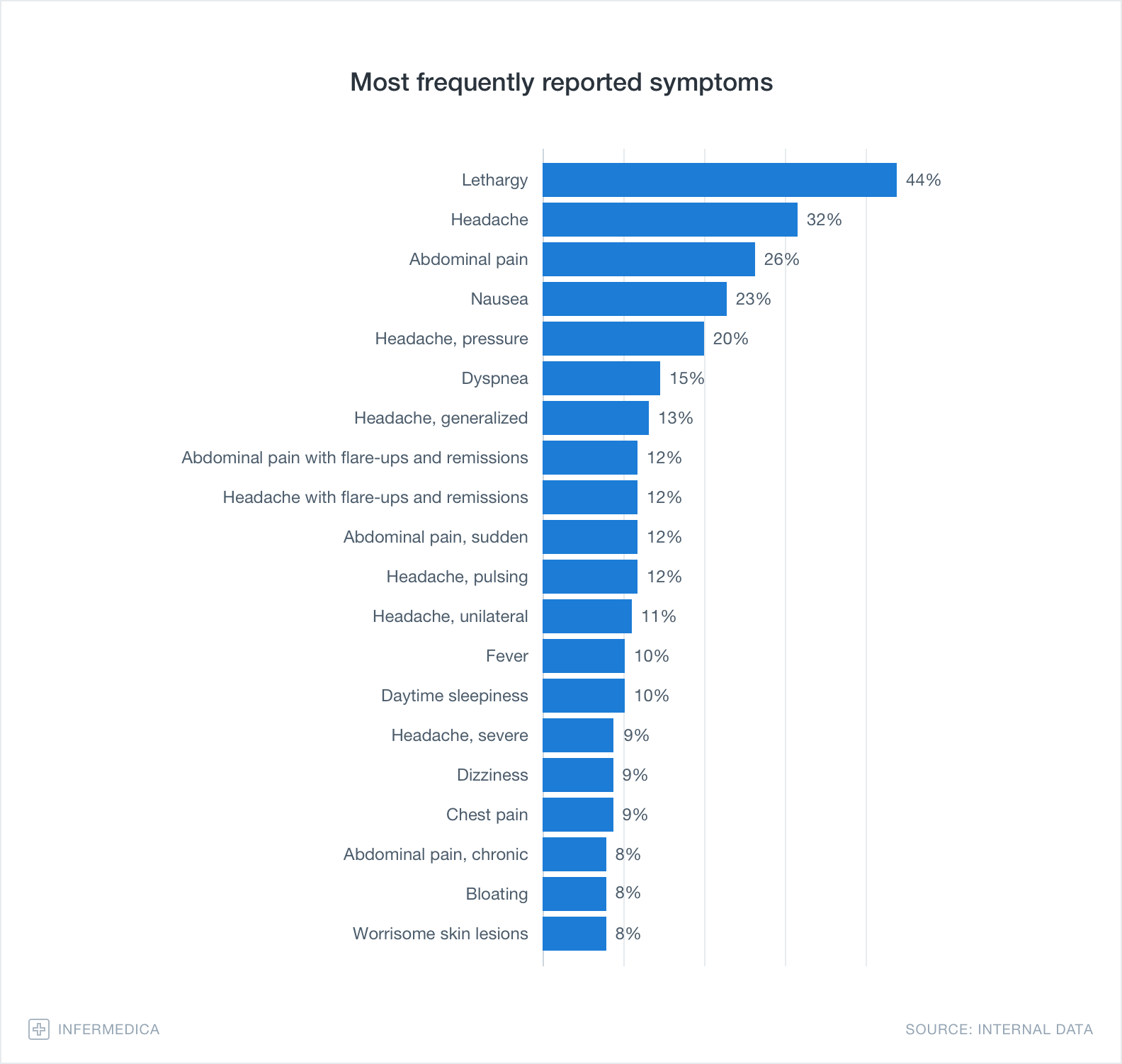 Graph – Most frequently reported symptoms