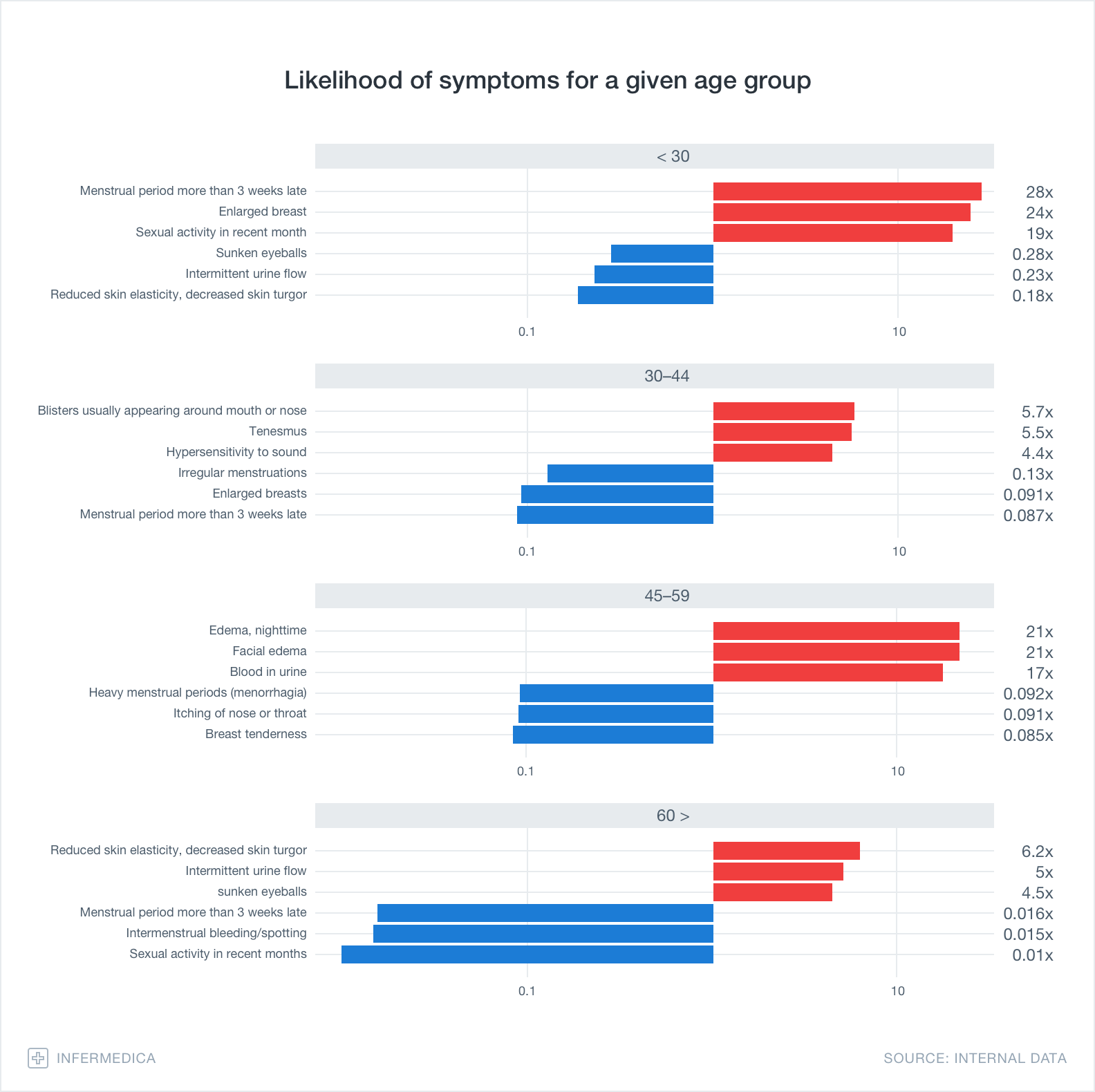 Graph – Likelihood of symptoms for a given age group
