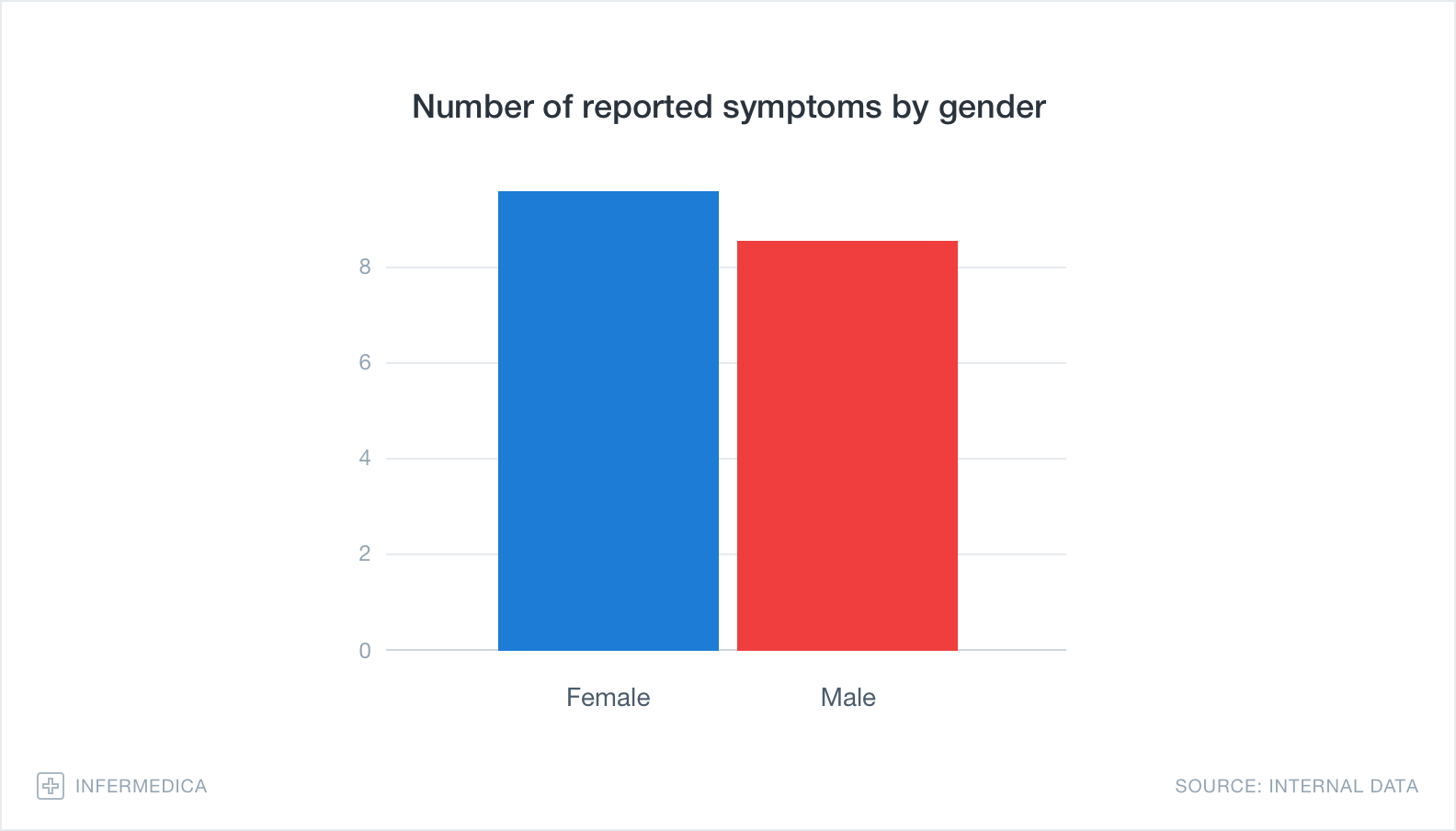 Graph – Number of reported symptoms by gender