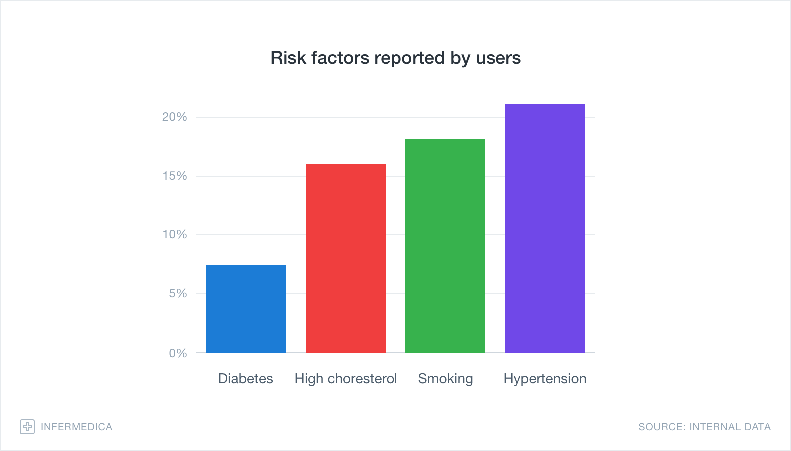 Graph – Risk factors reported by users