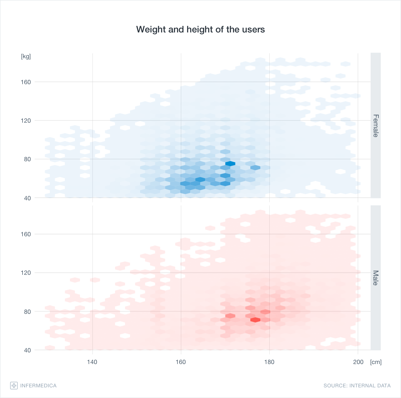Graph – Weight and height of the users