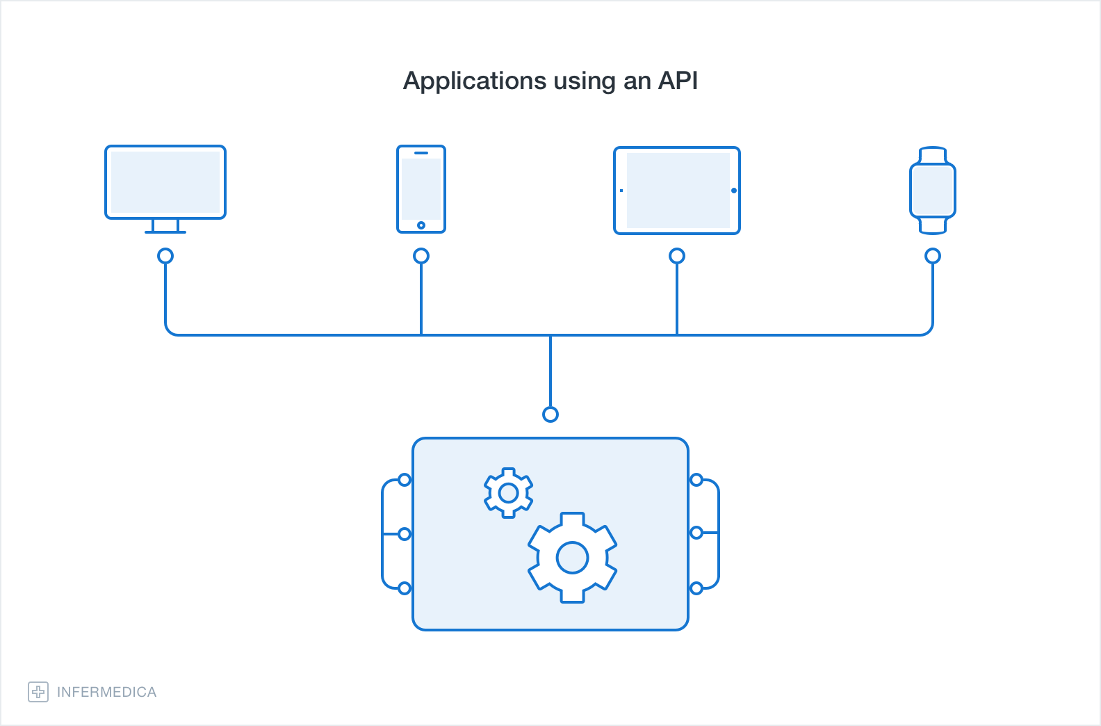 Illustration – Different applications connected to an API