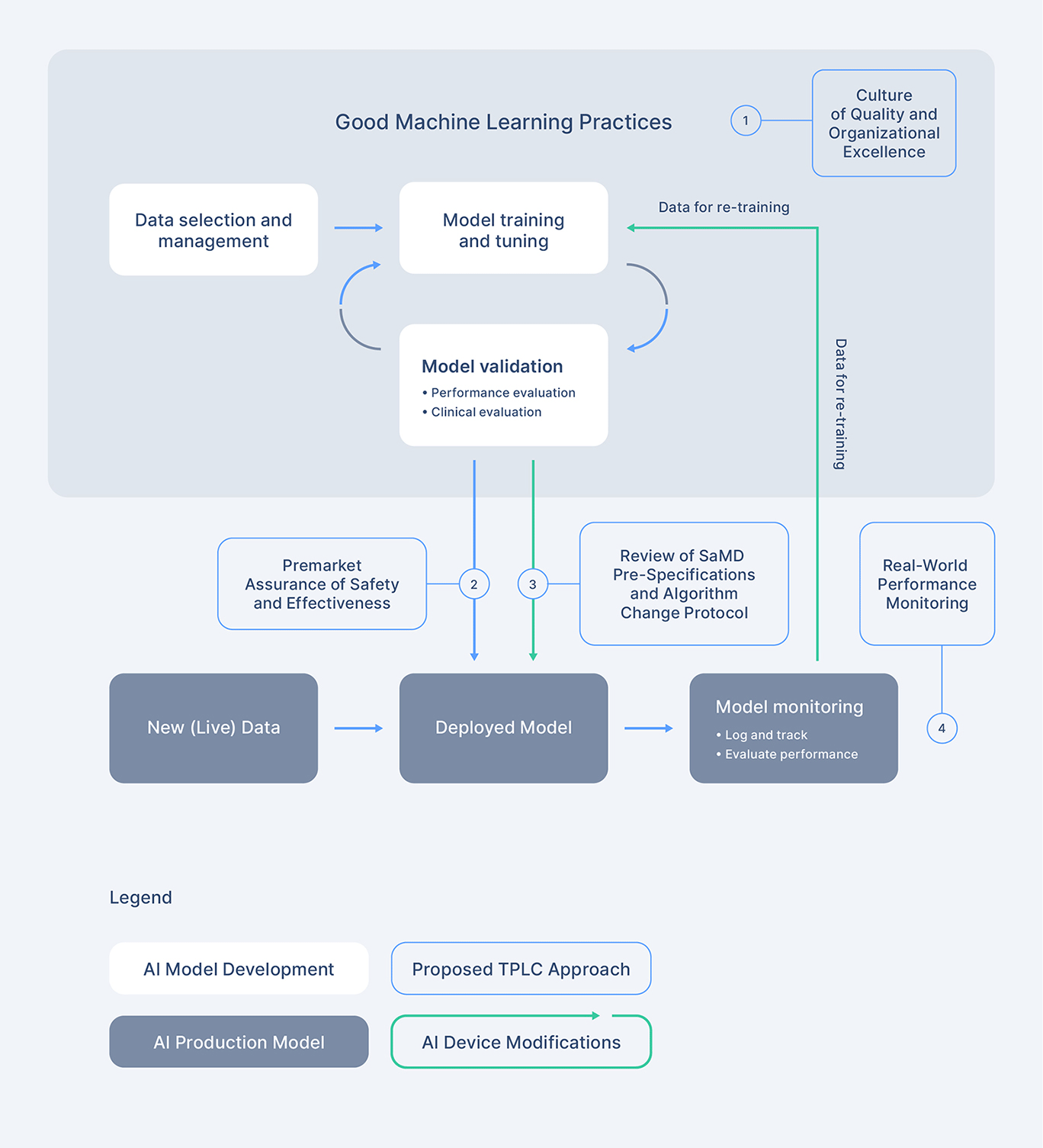 Overlay of FDA's TPLC approach on AI/ML workflow.