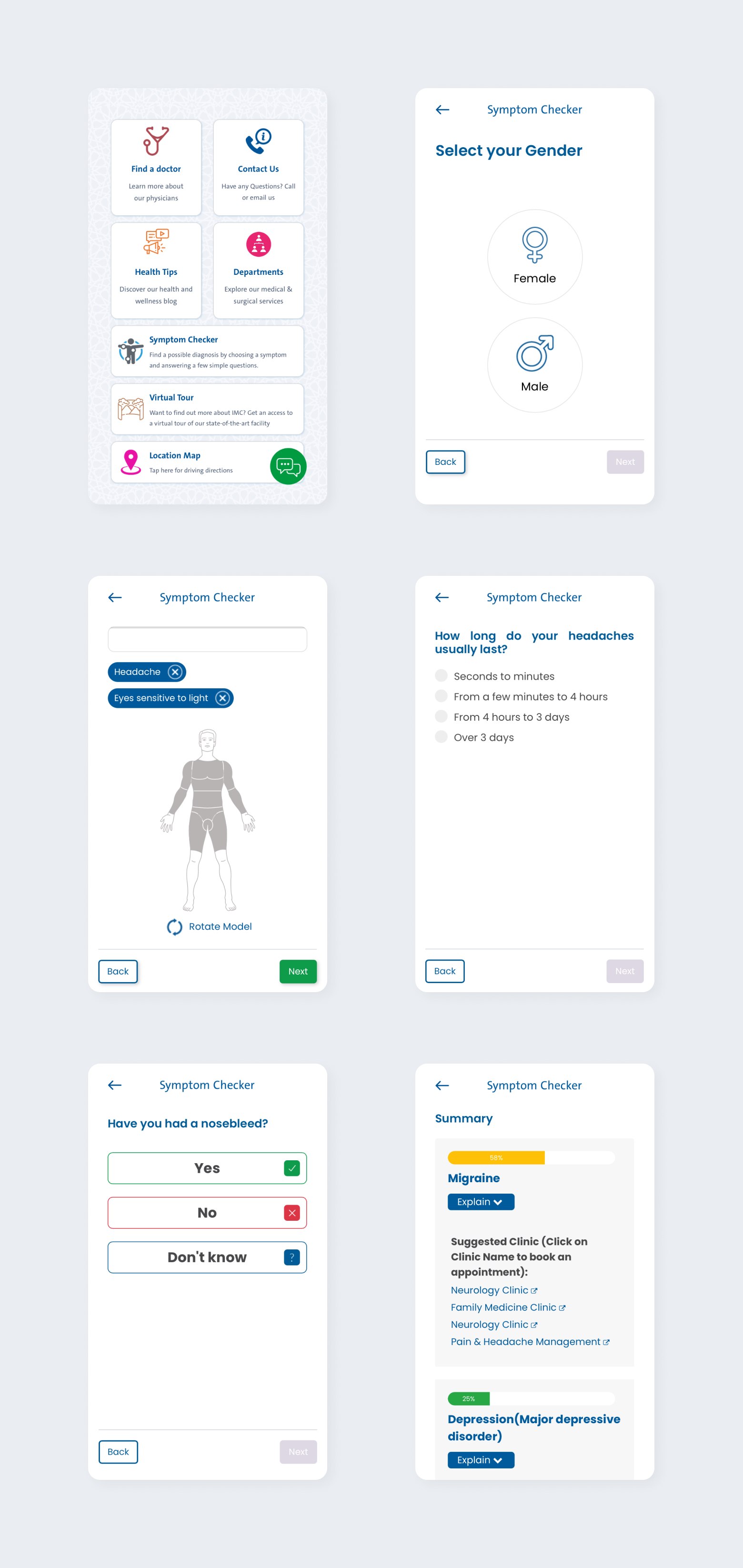 Key steps from the patient journey using the IMC's symptom checker.